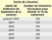 La retraite : principes (13/03/2009)